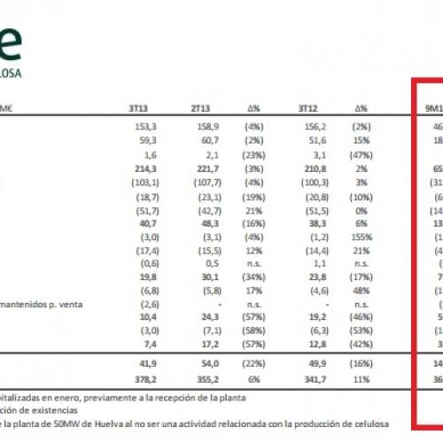Un análisis financiero básico: ENCE